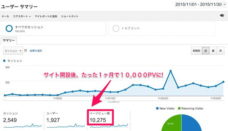 サイト開設後1ヶ月で1万PV